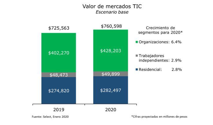 ¿Qué buenas noticias trae el 2020 para los mercados TIC?
