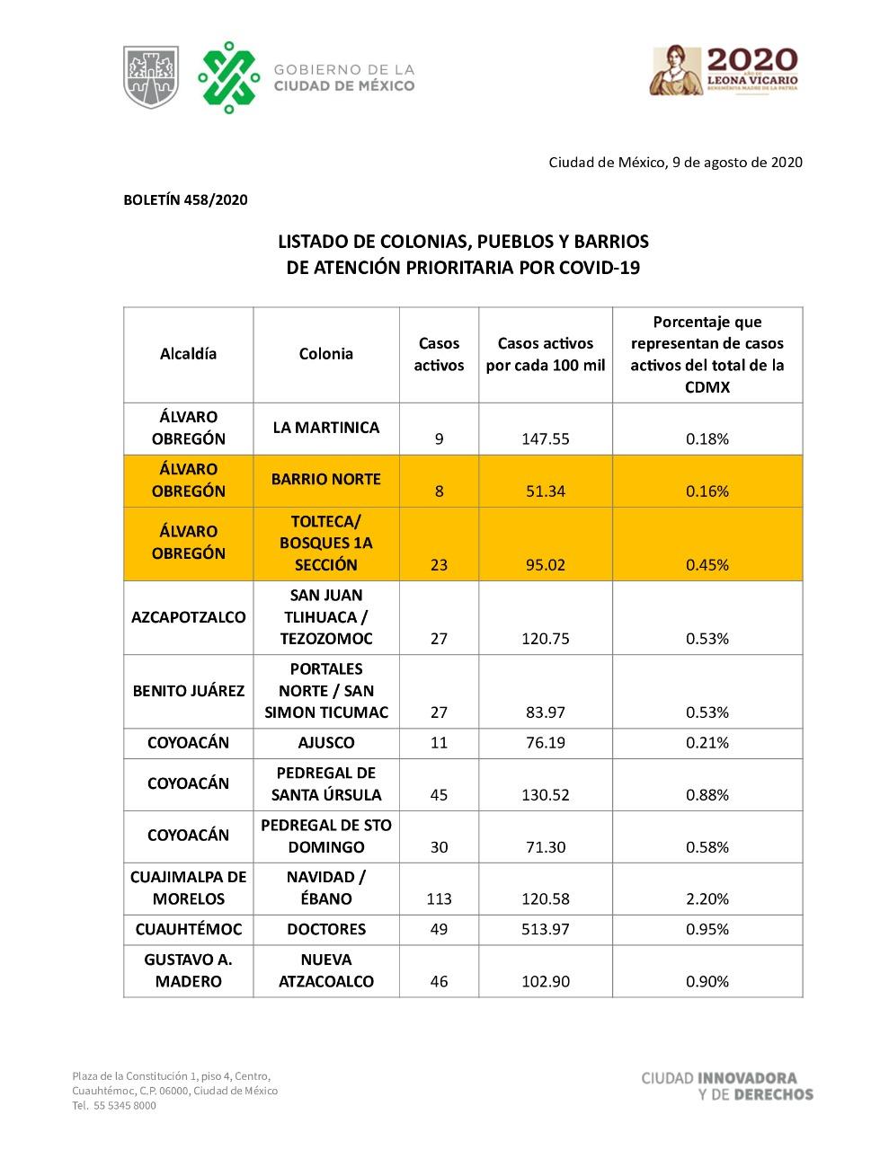 El Gobierno de la Ciudad de México informa: Listado de Colonias, Pueblos y Barrios de Atención Prioritaria por COVID-19