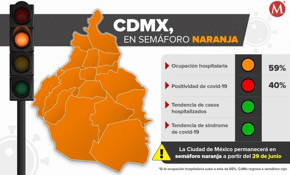 """LA CIUDAD DE MÉXICO MANTIENE SU SEMÁFORO EPIDEMIOLÓGICO EN NARANJA """"EN ALERTA AL LÍMITE""""."""