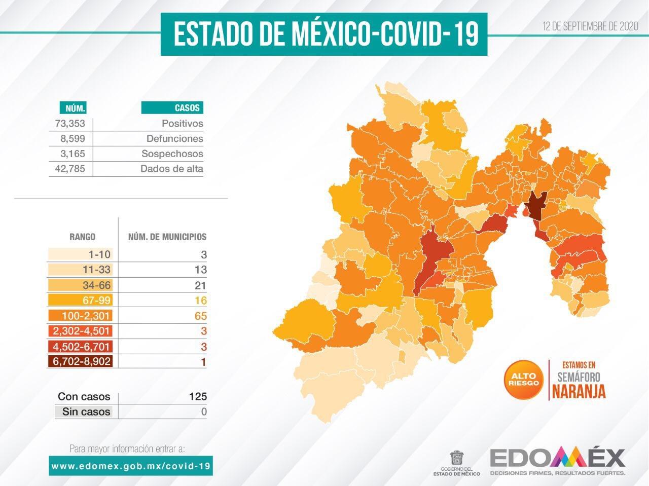 Reporte COVID-19 en el Estado de México, al 12 de septiembre 2020